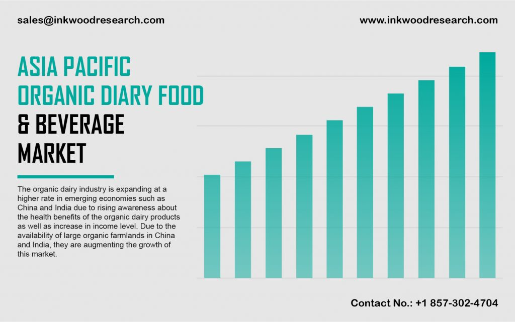 Asia Pacific Organic Dairy Food and Beverage Market