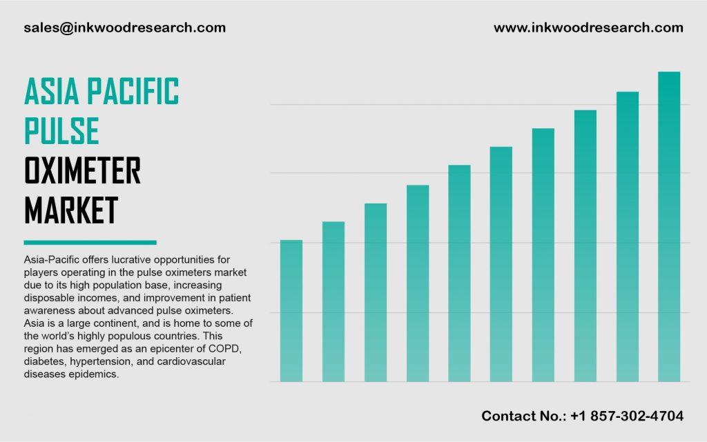 Asia Pacific Pulse Oximeter Market