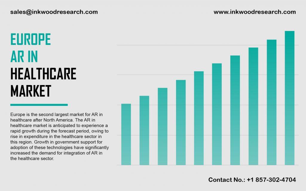 Europe AR in Healthcare Market