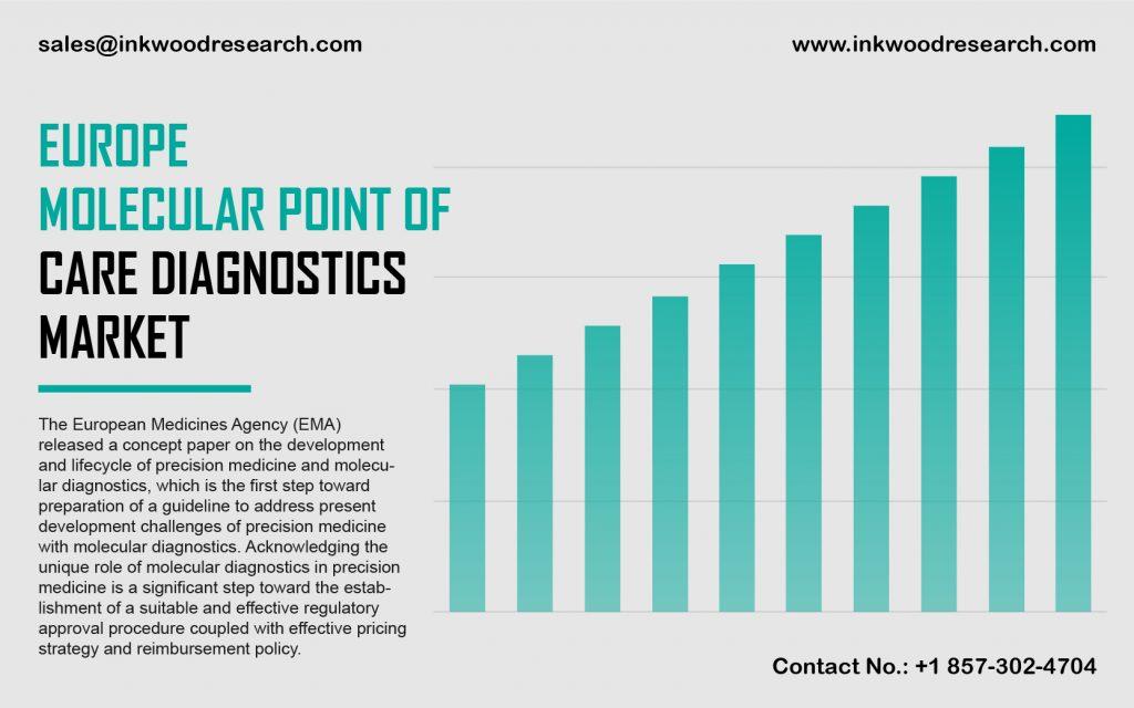 Europe Molecular Point of Care Diagnostics Market