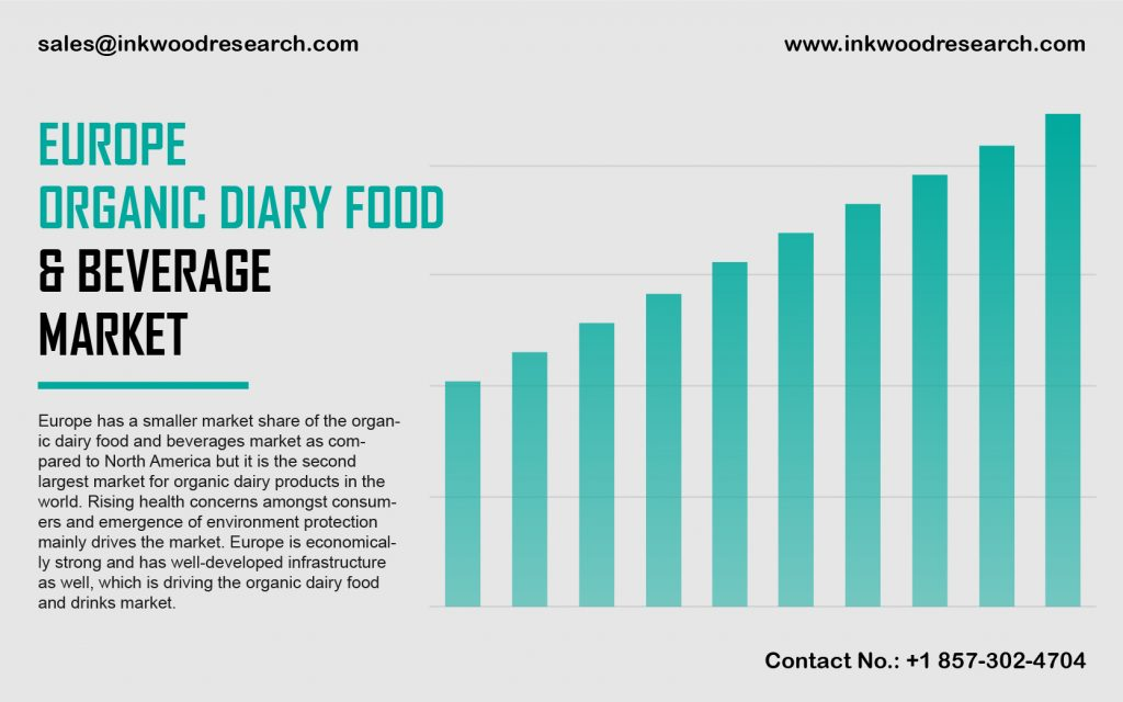 Europe Organic Dairy Food and Beverage Market