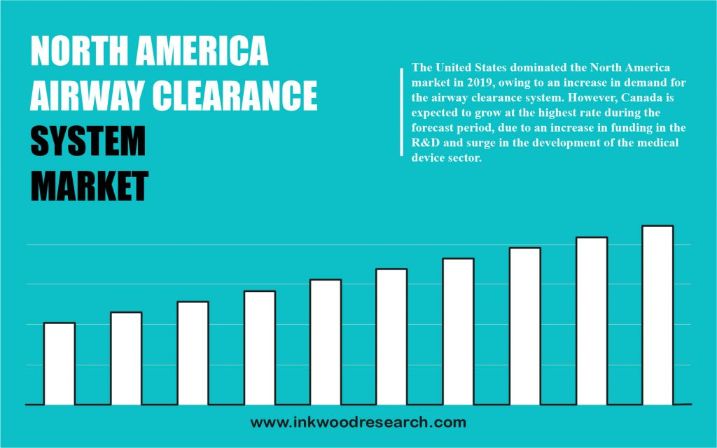 North America Airway Clearance System Market
