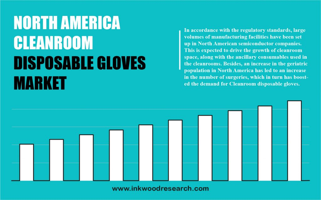 North America Cleanroom Disposable Gloves Market
