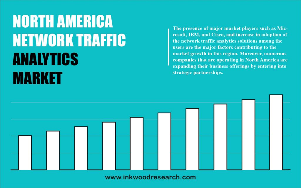 North America Network Traffic Analytics Market