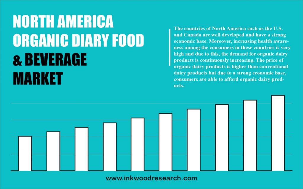 North America Organic Dairy Food and Beverage Market