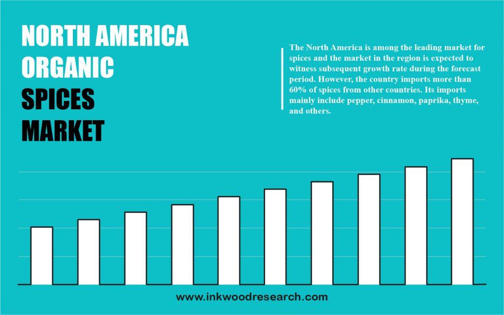 North America Organic Spices Market