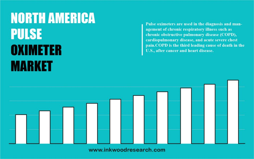 North America Pulse Oximeter Market