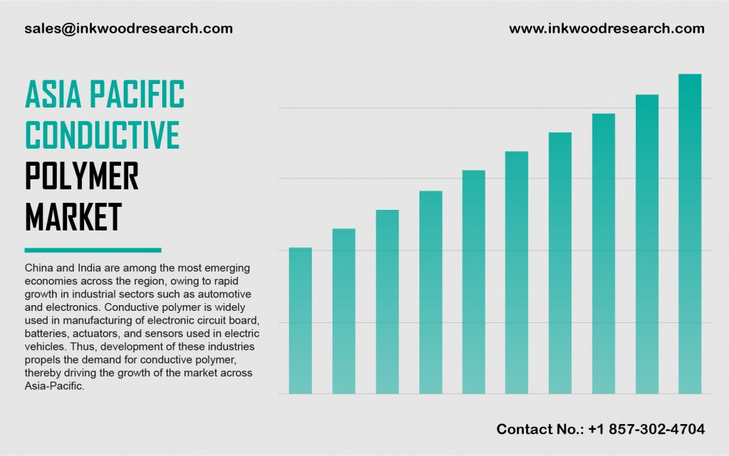 Asia Pacific Conductive Polymer Market