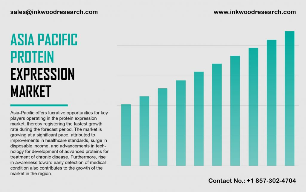 Asia Pacific Protein Expression Market