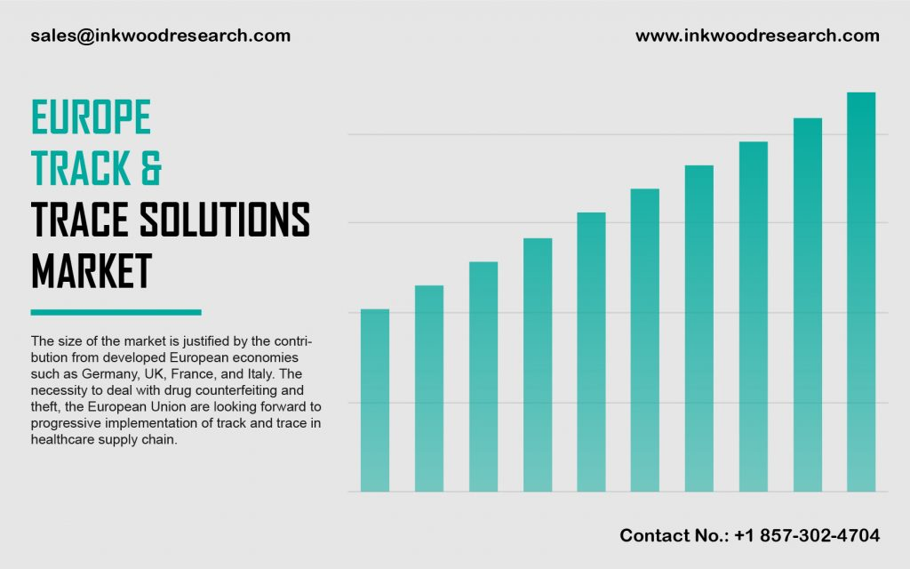 Europe Track and trace Solutions Market
