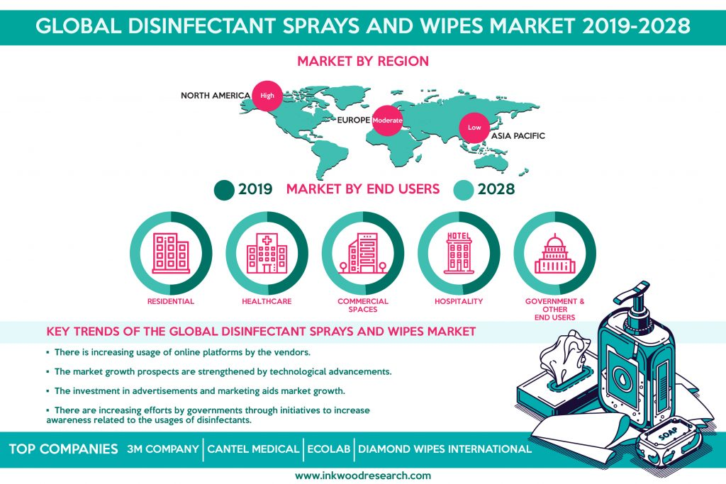 Global Disinfectant Sprays and Wipes Market