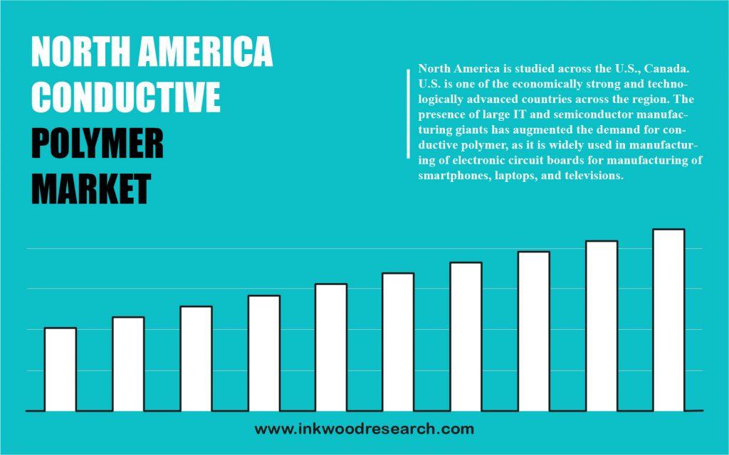 North America Conductive Polymer Market