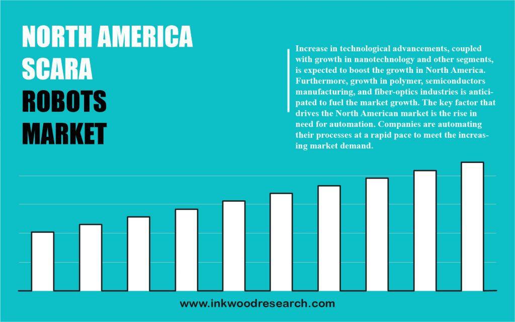 North America Scara Robots Market