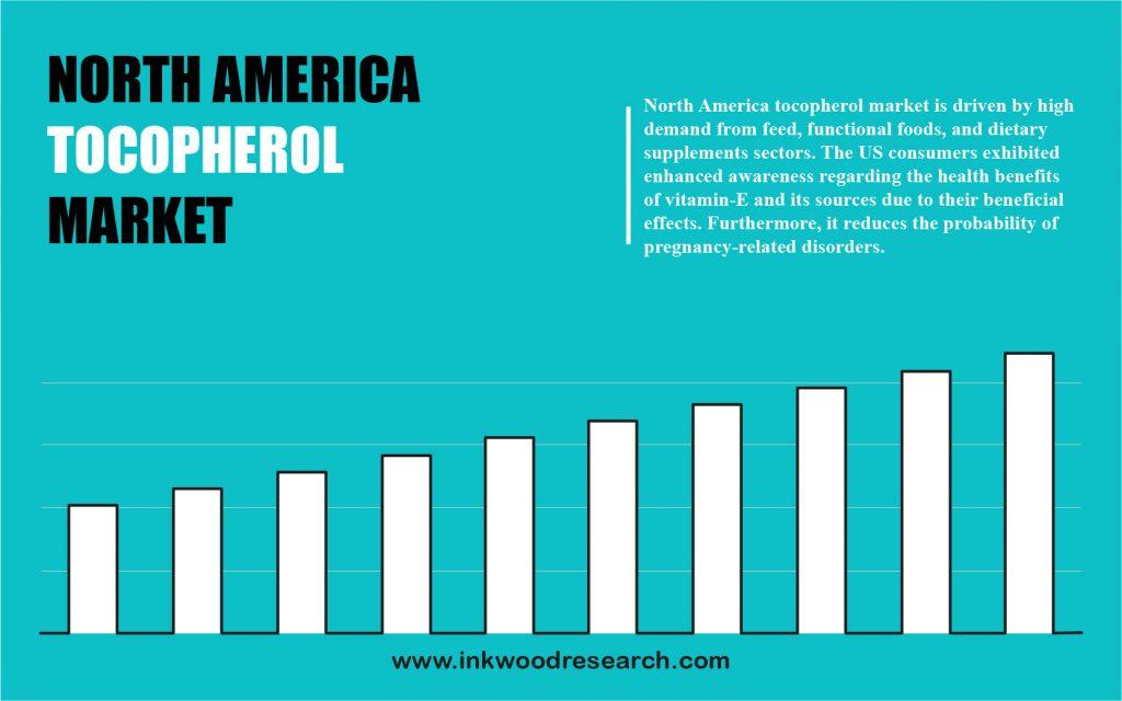 North America Tocopherol Market