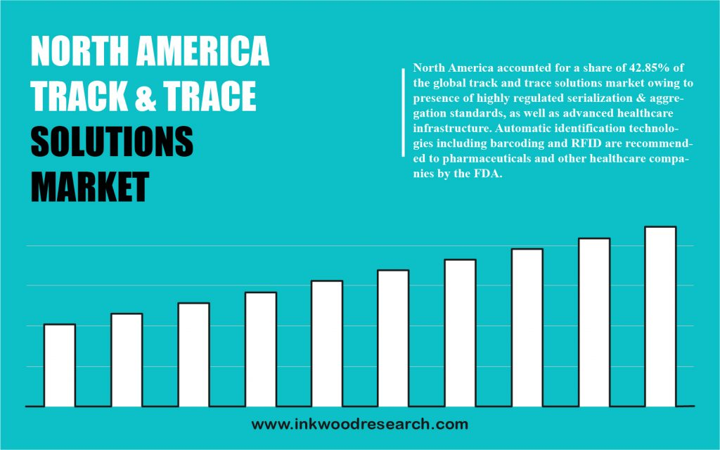 North America Track & Trace Solutions Market