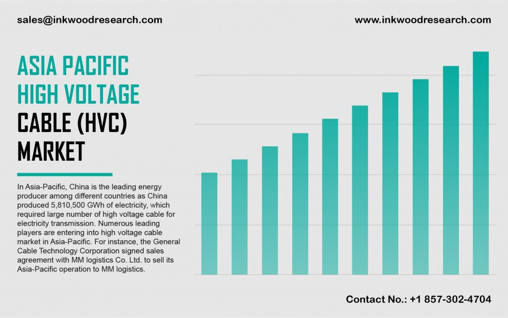 Asia Pacific High Voltage Cable (Hvc) Market