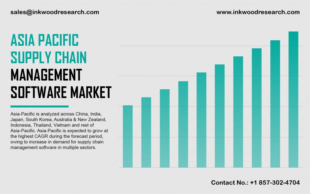Asia Pacific Supply Chain Management Software Market
