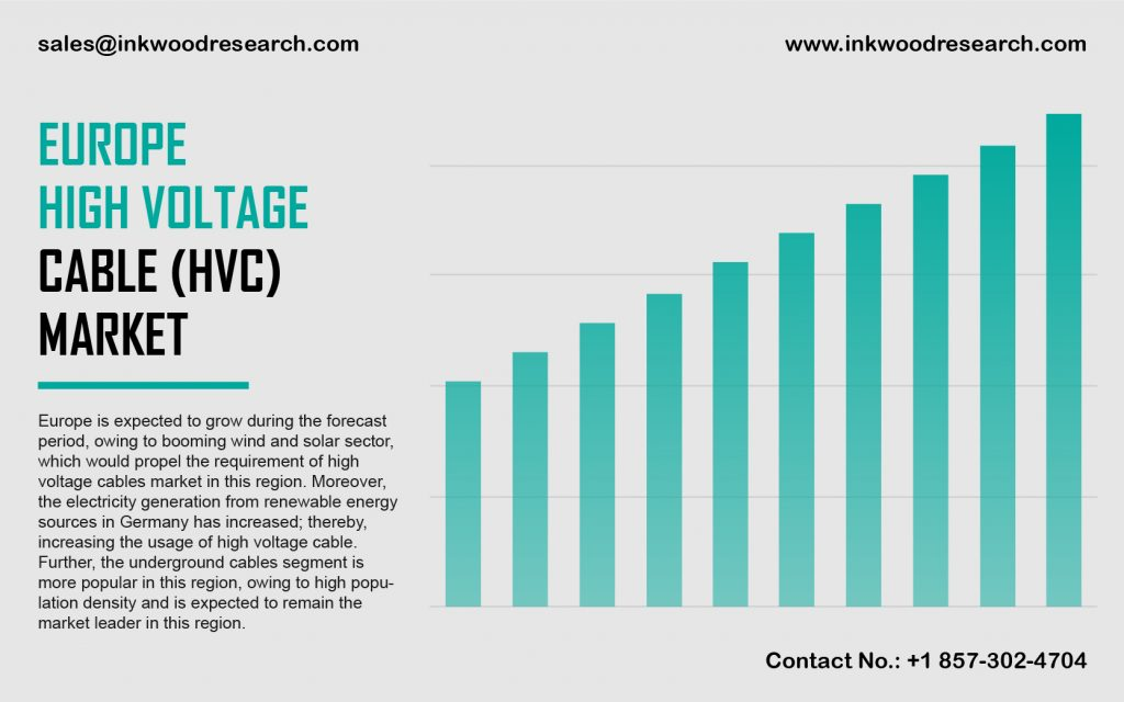 Europe High Voltage Cable Market