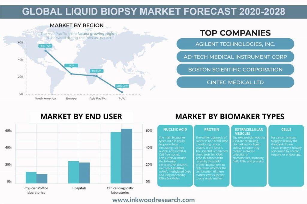 Global Liquid Biopsy Market