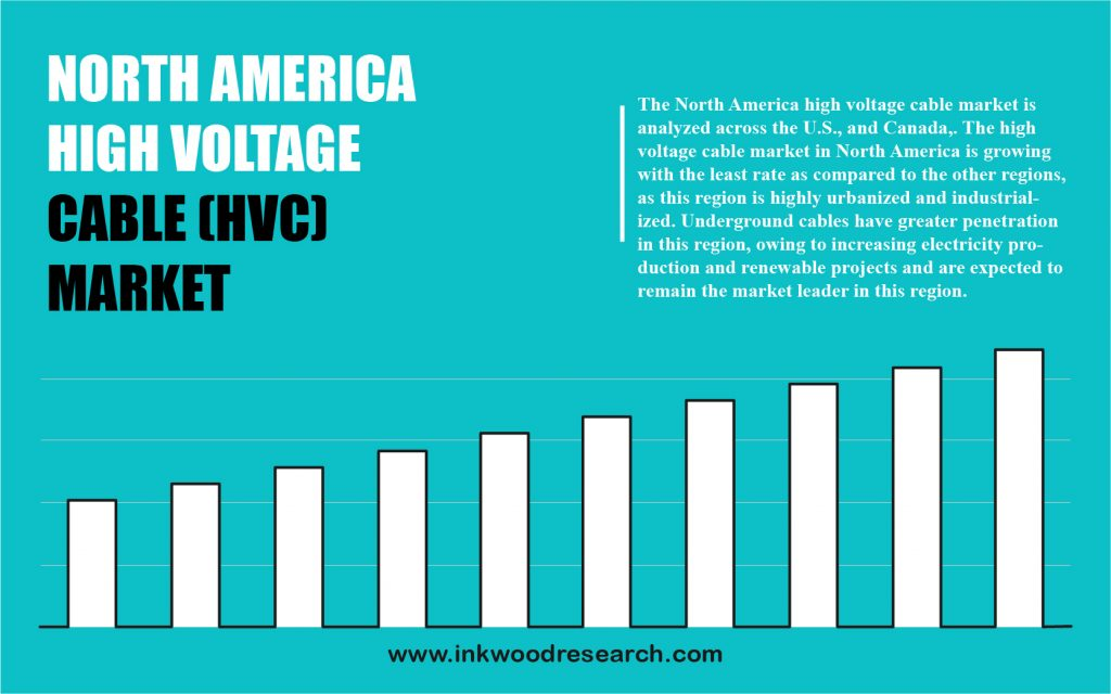 North America High Voltage Cable (Hvc) Market