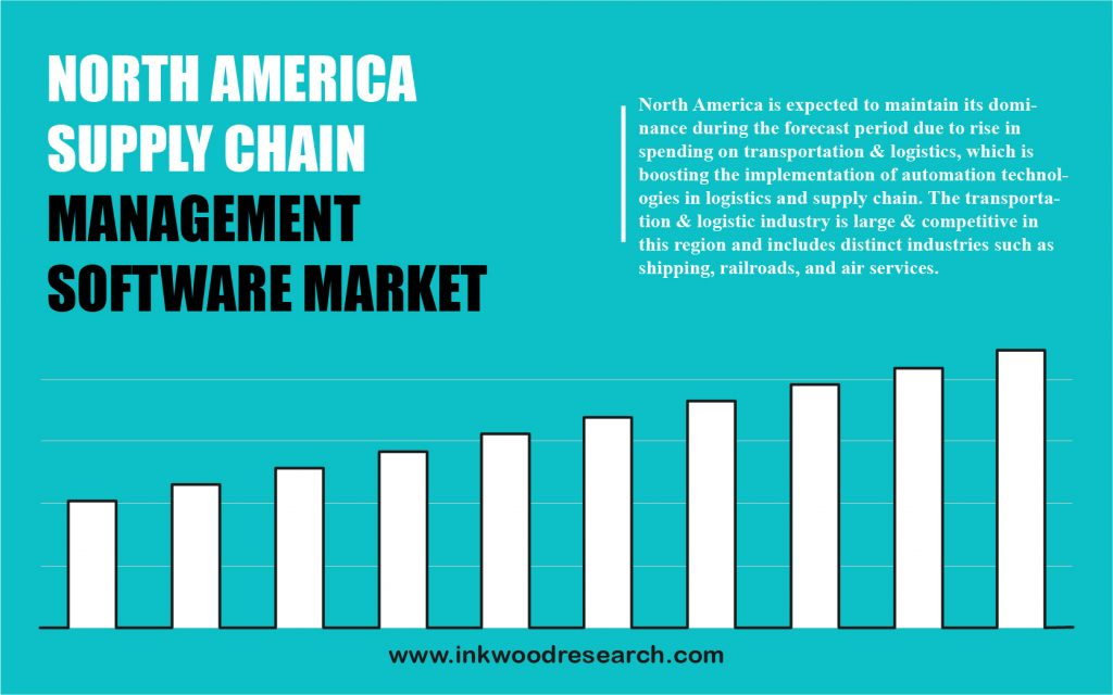 North America Supply Chain Management Software Market