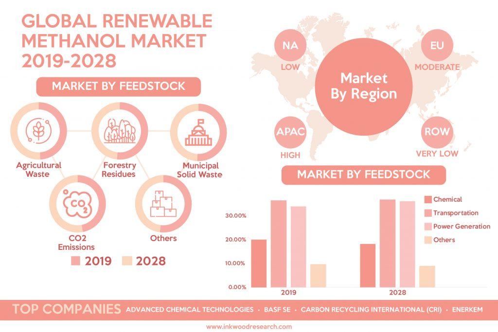 global-renewable-methanol-market