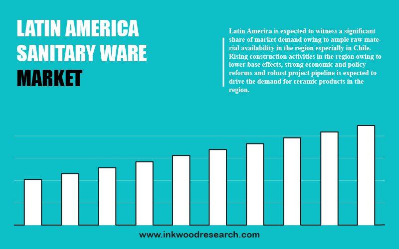 latin america sanitary ware market
