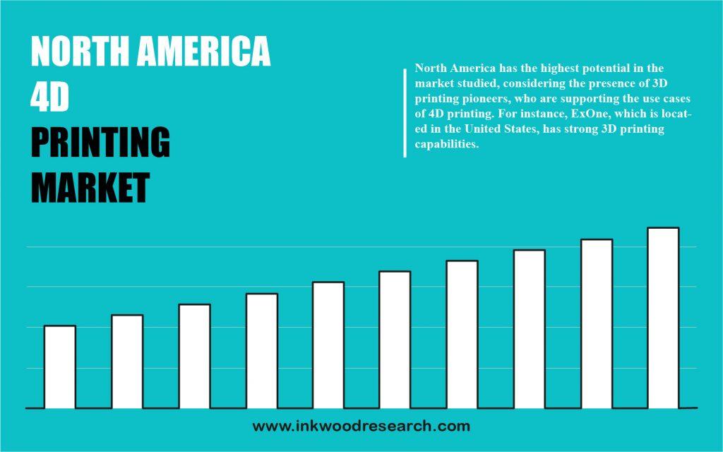 north-america-4d-printing-market