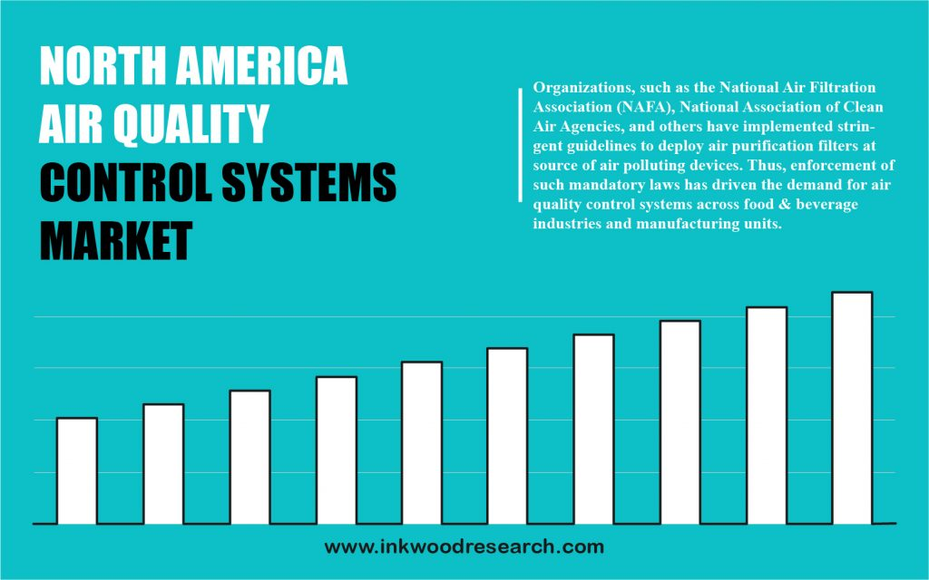 north-america-air-quality-control-systems-market