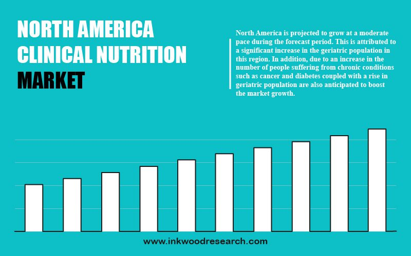 north america clinical nutrition market