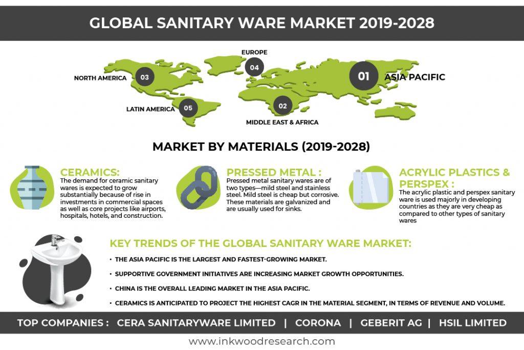 sanitary-ware-market