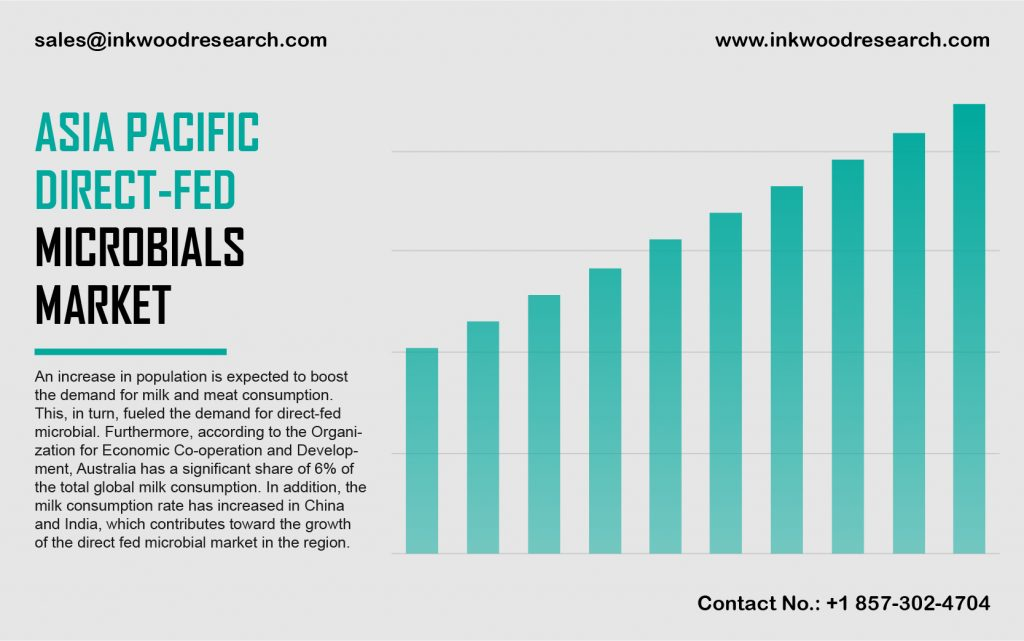 asia-pacific-direct-fed-microbials-market
