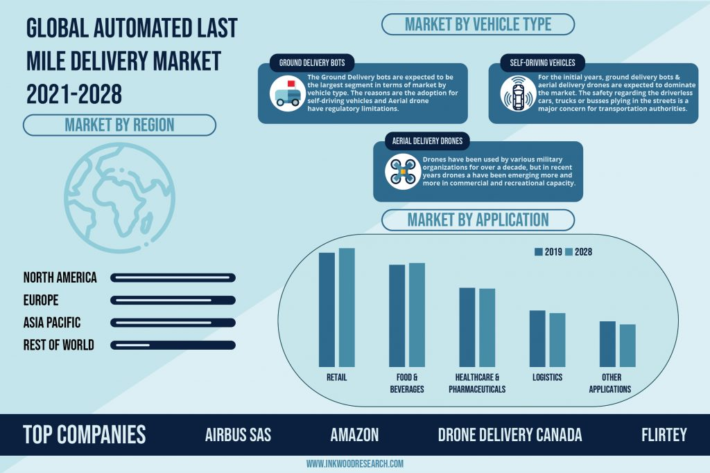 automated-last-mile-delivery-market