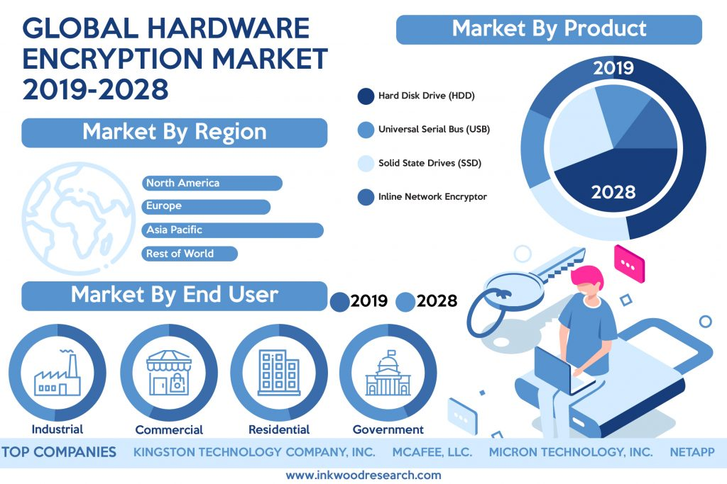 global-hardware-encryption-market