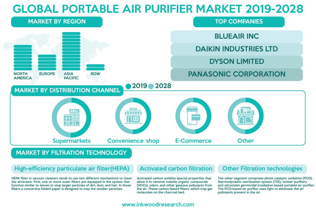 global-portable-air-purifier-market