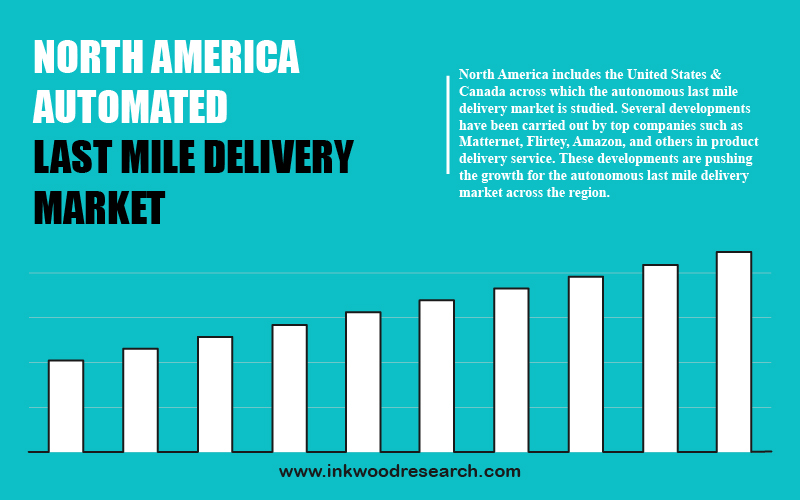 north-america-automated-last-mile-delivery-market