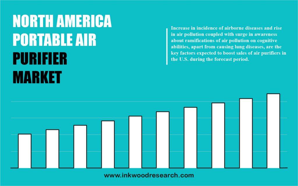 north-america-portable-air-purifier-market