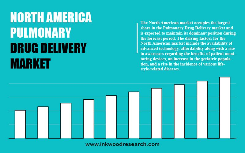 north-america-pulmonary-drug-delivery-market