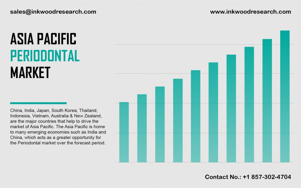 Asia Pacific Periodontal Market
