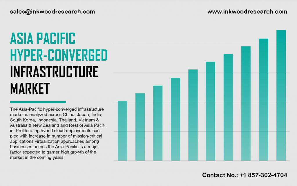 asia-pacific-hyper-converged-infrastructure-market