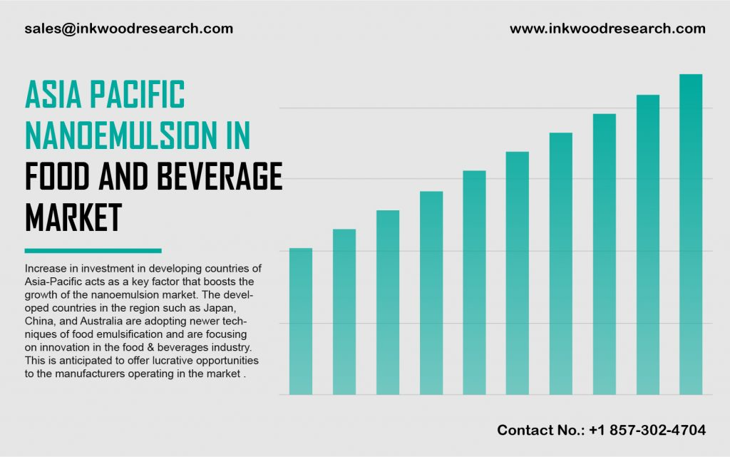 asia pacific nanoemulsion in food and beverage market