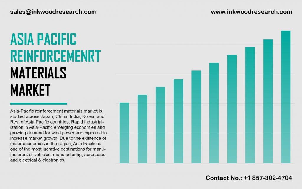 asia pacific reinforcement materials market