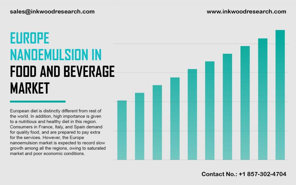 europe nanoemulsion in food and beverage market