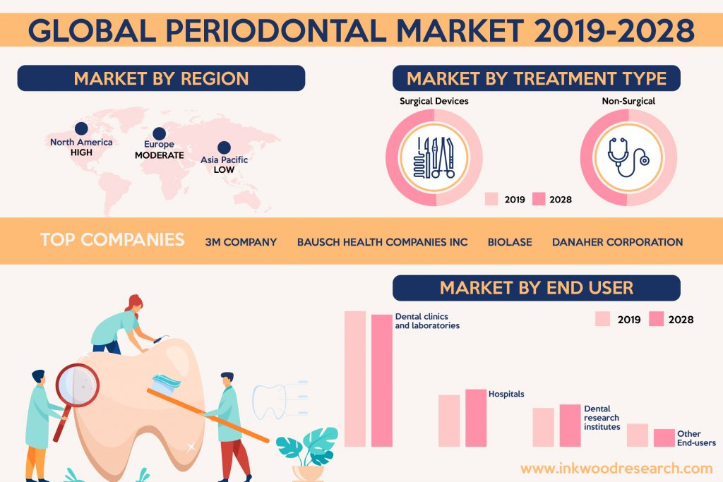 global periodontal market