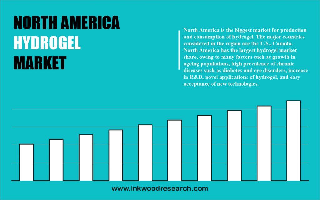 north-america-hydrogel-market-size