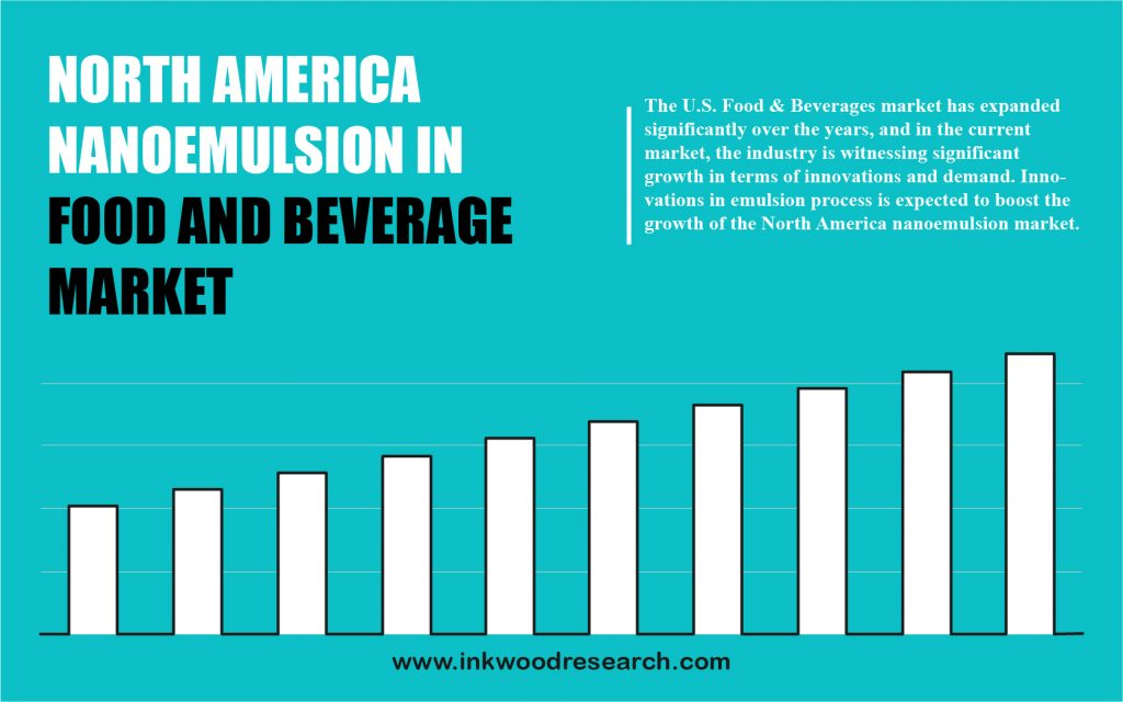 north america nanoemulsion in food and beverage market