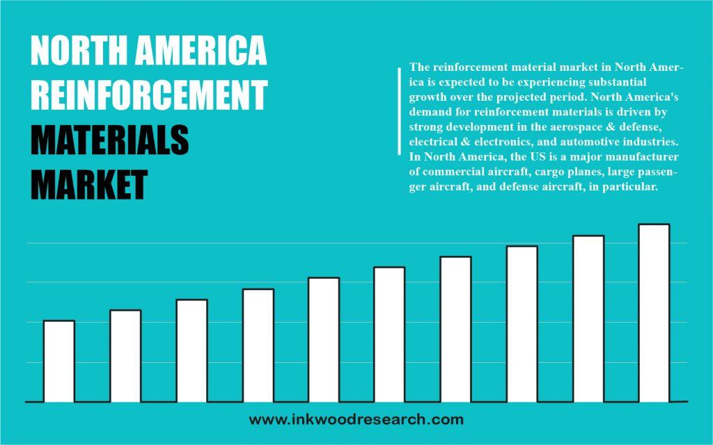 north america reinforcement materials market