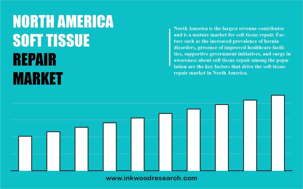 north america soft tissue repair market