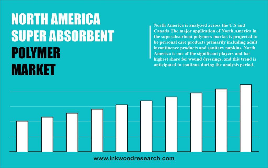 north america super absorbent polymer (sap) market