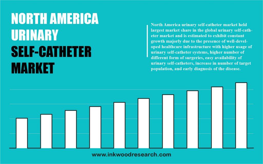 north-america-urinary-self-catheter-market